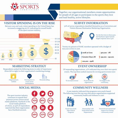 National Association of Sports Commissions Releases Annual State of the Industry Report